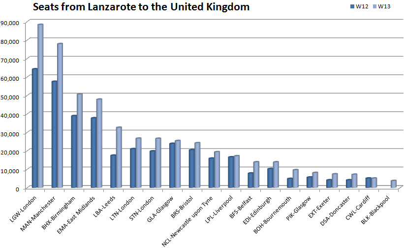 Availability from Lanzarote to the UK