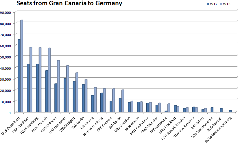Availability from Gran Canaria to Germany