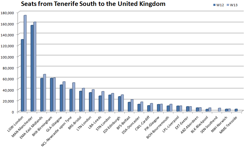 Availability from Tenerife South to the UK
