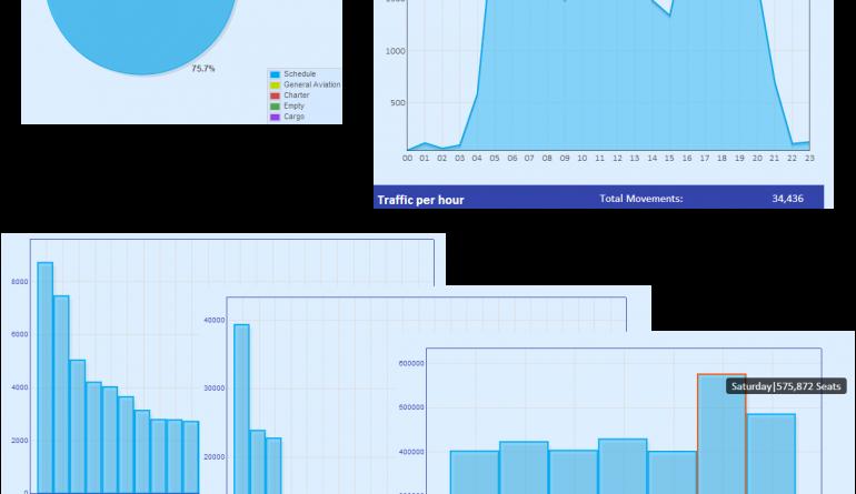 Aiirport Statistics by Flight Consulting-Summer 2014-Summer 2013-Winter 2013-Winter 2014