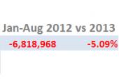 IAG lost 1.6 million passengers