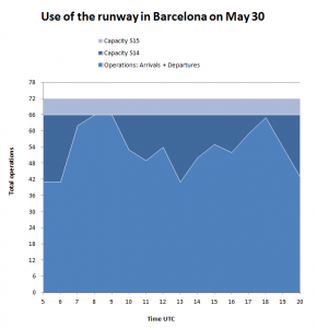 Barcelona Airport capacity: use of the runway on 30May- Flight Consulting