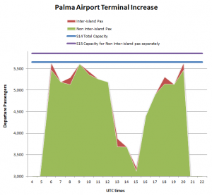 Use of the terminal capacity in Palma Airport on 26Jul- Flight Consulting