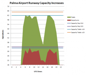Use of the runway in Palma Airport on 26Jul and capacity increase - Flight Consulting