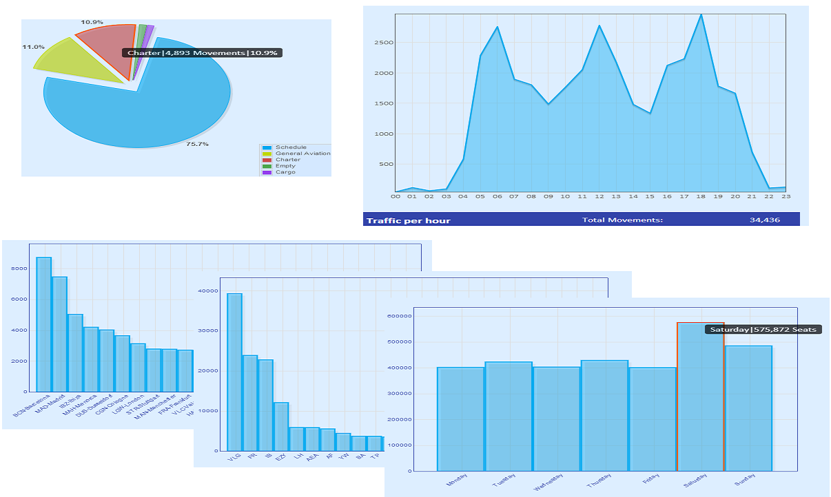 Some screen shots of the Flight Consulting Customised Airport Statistic Tool