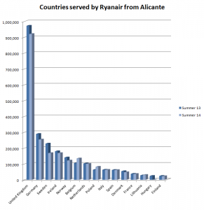 Countries served by Ryanair from Alicante - Summer 13 v Summer 14 - Flight Consulting
